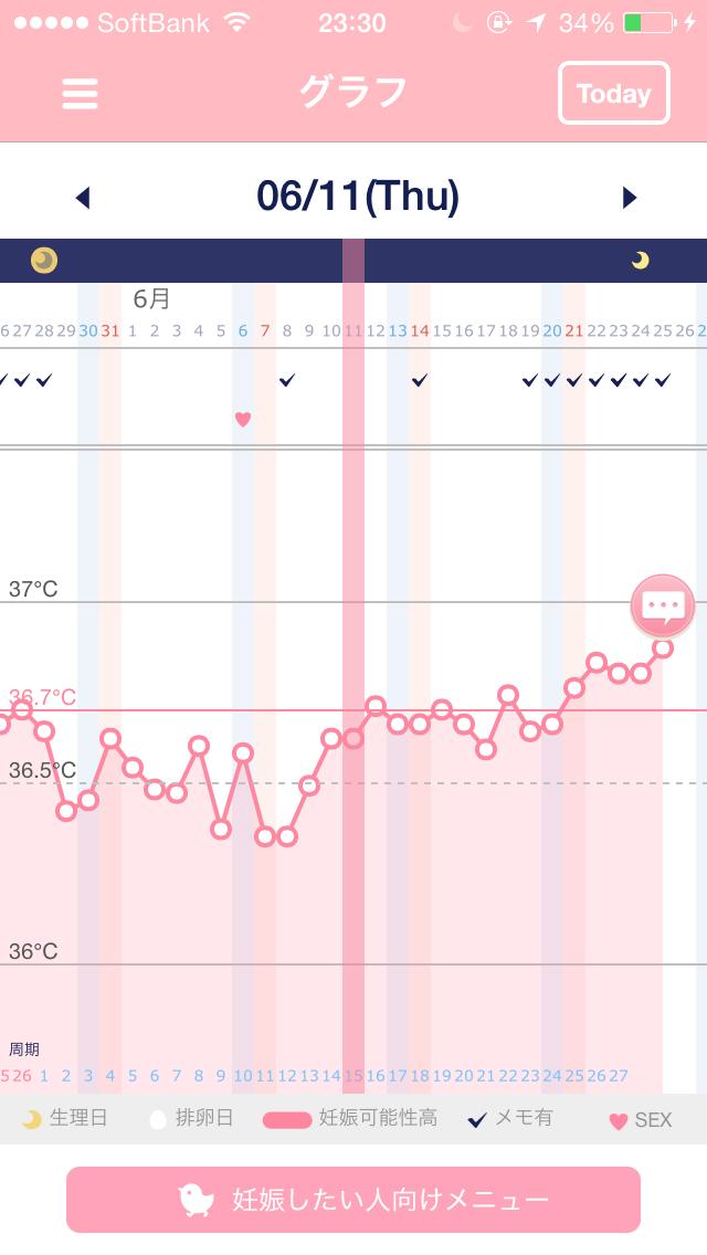 高温 期 14 日 目